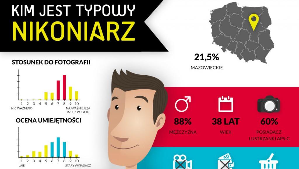 ankieta_nikoniarzy